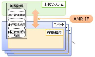 自律型移動ロボット向けインターフェースAMR-IFの図