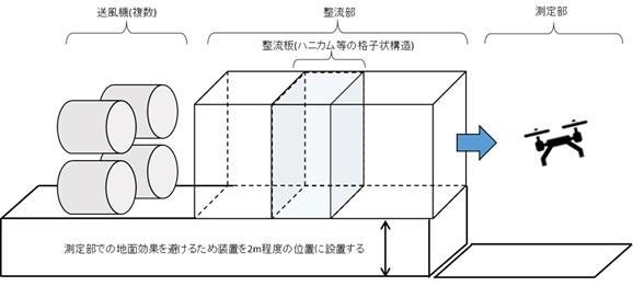 耐風性能、風洞装置