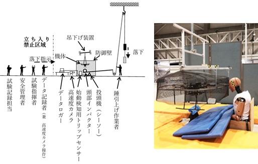 対人衝突:概念図(左)と試験写真(右)
