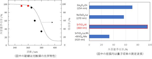 開発したSrTiO<sub>3</sub>:Al光触媒における外部量子収率の波長依存性と既存の高活性光触媒との比較