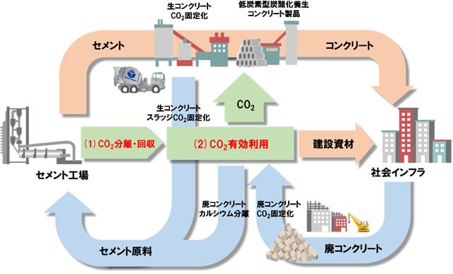 炭素循環型セメント製造プロセスの概念図