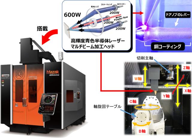 高輝度青色半導体レーザーマルチビーム加工ヘッドを搭載したハイブリッド複合加工機
