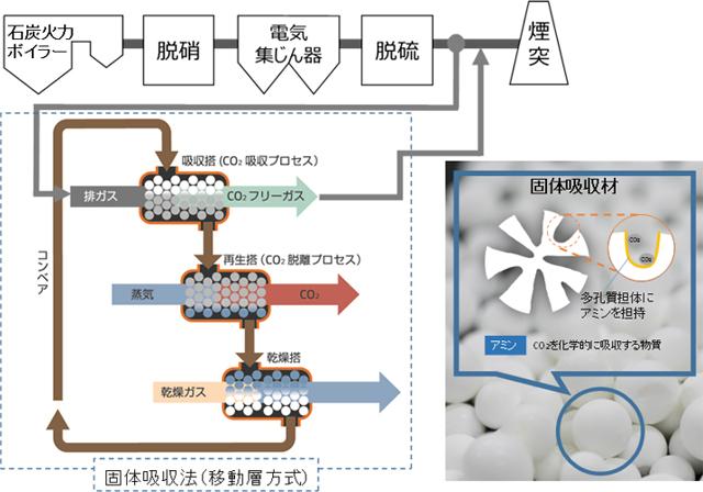 石炭火力向け固体吸収法(移動層方式)のイメージ