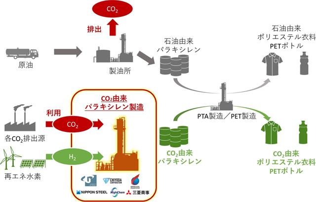 現在の工業的パラキシレンおよびポリエステルの製造の流れ(上)と本事業の狙い(下)