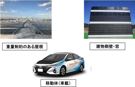 「太陽光発電の新市場創造技術開発」のイメージ