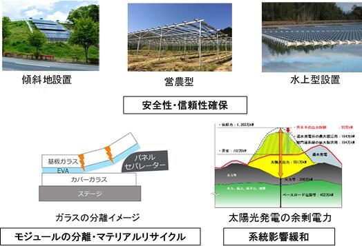 「太陽光発電の長期安定電源化技術開発」のイメージ