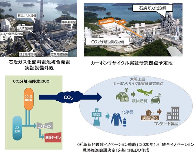 広島県の大崎上島に設けるカーボンリサイクル実証研究拠点のイメージ
