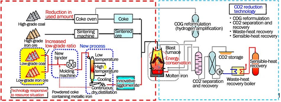 Development of Environmental Technology for the Steelmaking Process