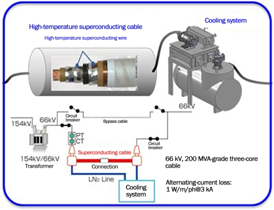 High-temperature superconducting cable system