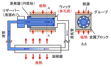 一般的なループヒートパイプの仕組みの図