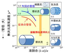 凝縮器内の気液流動の様式の違いの図