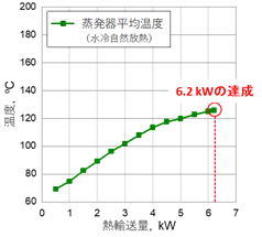 実験結果(動作温度と熱輸送量の関係)の図