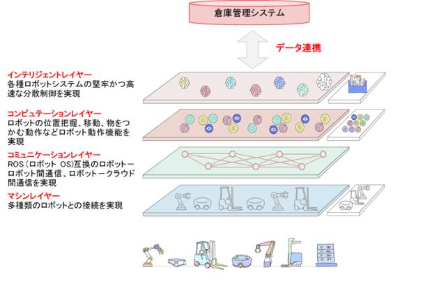 倉庫運営オープンクラウドプラットフォームのイメージの図