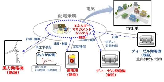 ポーラーマイクログリッドシステムのイメージ図