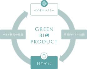 グリーンバイオプロダクトの概念図