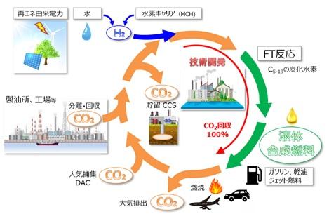 CO2からの液体合成燃料一貫製造プロセス技術の研究開発に着手 | NEDO