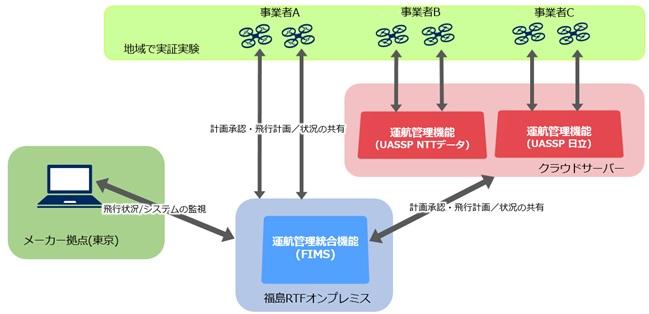 実証試験の構成図