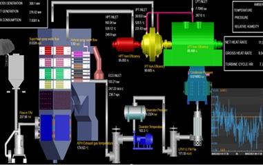 熱効率最適化ソリューションにおける発電所運転データの監視画面の図