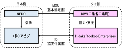 実証事業の実施体制図