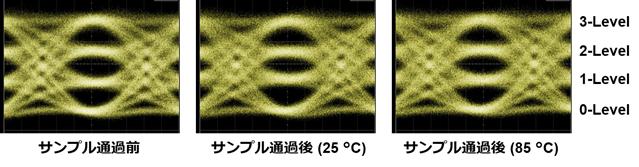 試作サンプルにおける毎秒112ギガビット・PAM4高速光信号の伝送結果の画像