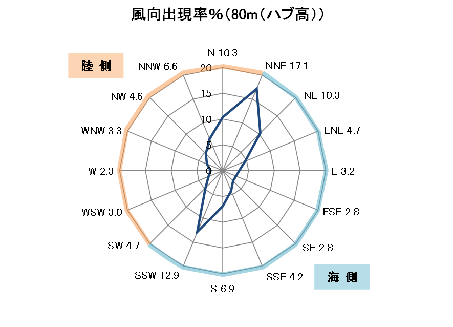https://www.nedo.go.jp/fuusha/imgs/public/c_01_02_fig.png